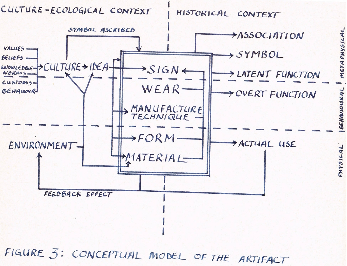 Emerging Conceptual Object Model, 1982